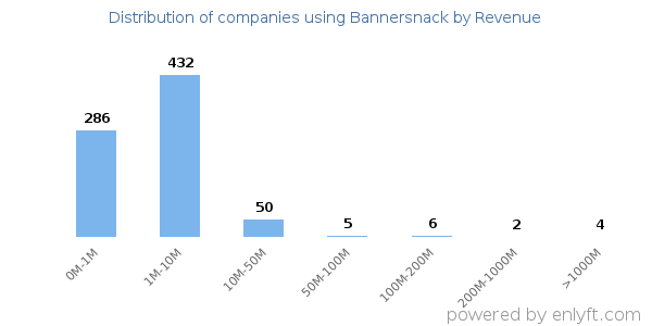 Bannersnack clients - distribution by company revenue
