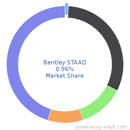 Bentley STAAD commands 0.89% market share in Computer-aided Design & Engineering