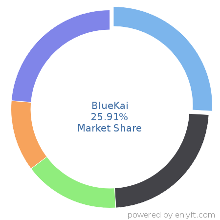 Companies using BlueKai