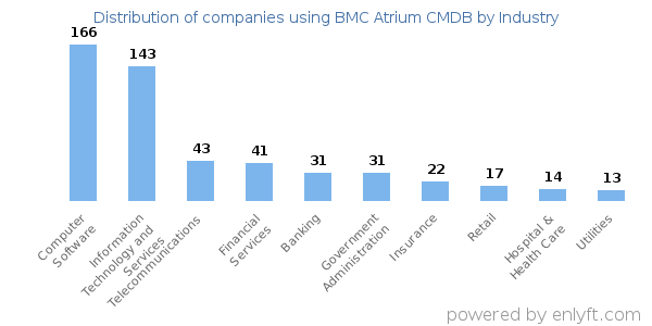 Companies using BMC Atrium CMDB