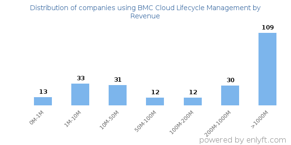 Technology Lifecycle Management: Companies Using BMC Cloud Lifecycle Management