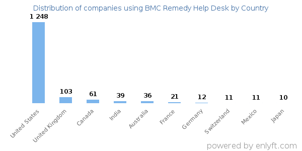 BMC Remedy Help Desk Customers By Country