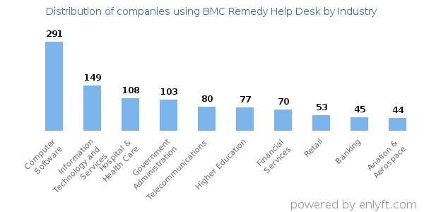 Companies Using BMC Remedy Help Desk   Distribution By Industry