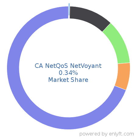 CA NetQoS NetVoyant commands 0.4% market share in IT Management Software