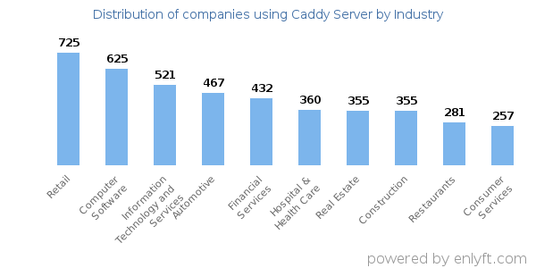 Companies using Caddy Server