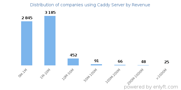 Companies using Caddy Server and its marketshare