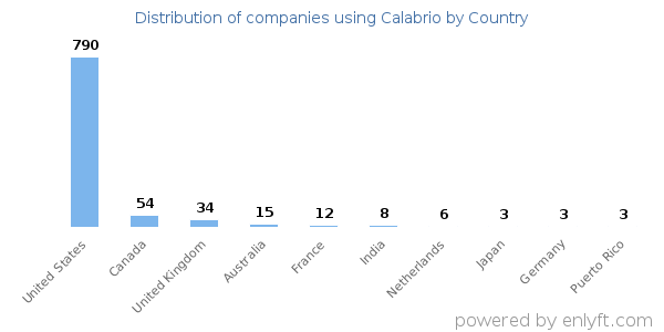 Companies using Calabrio and its marketshare