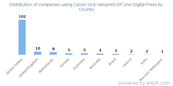 Companies using Canon Océ Varioprint DP Line Digital Press