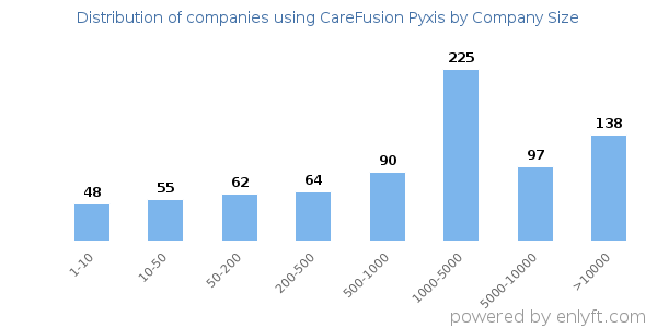 Companies using CareFusion Pyxis and its marketshare