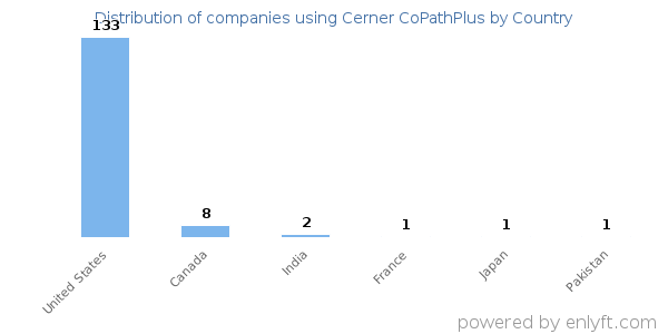 Companies using Cerner CoPathPlus