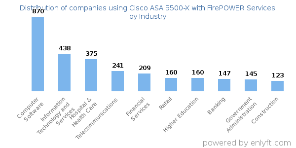 Companies using Cisco ASA 5500-X with FirePOWER Services