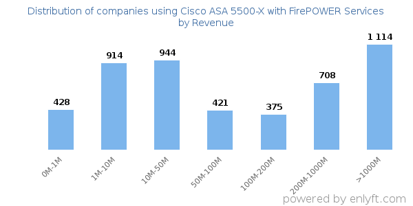 Companies using Cisco ASA 5500-X with FirePOWER Services and