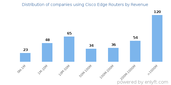 Companies using Cisco Edge Routers and its marketshare