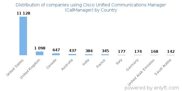 Cisco Call Manager