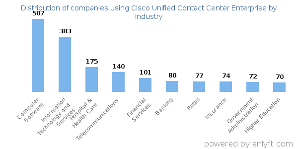 Companies using Cisco Unified Contact Center Enterprise