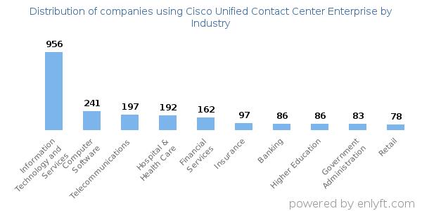 Cisco Cce