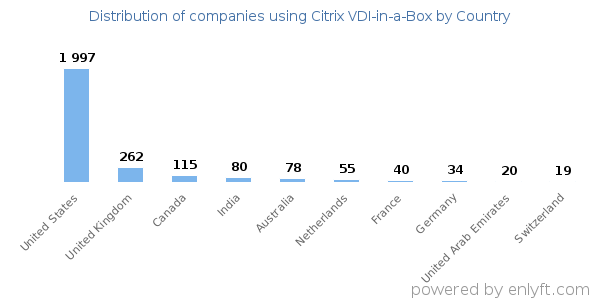Companies using Citrix VDI-in-a-Box and its marketshare