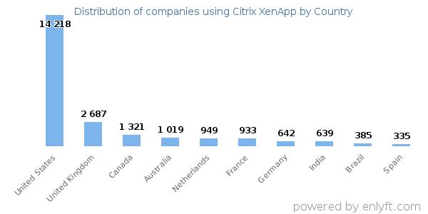 Companies using Citrix XenApp and its marketshare