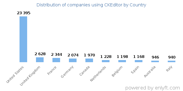 CKEditor customers by country