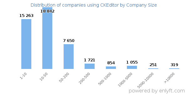 Companies using CKEditor, by size (number of employees)