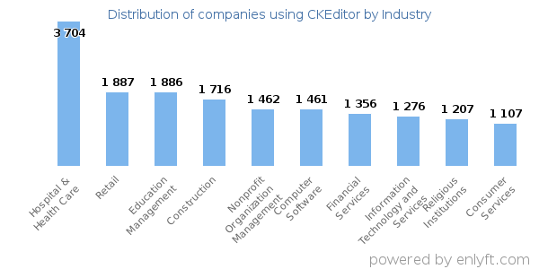 Companies using CKEditor - Distribution by industry