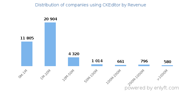 CKEditor clients - distribution by company revenue