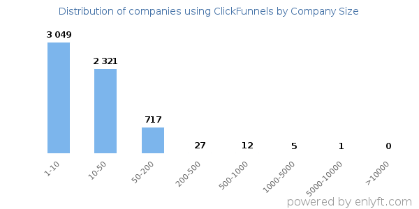 Not known Factual Statements About Who Uses Clickfunnels