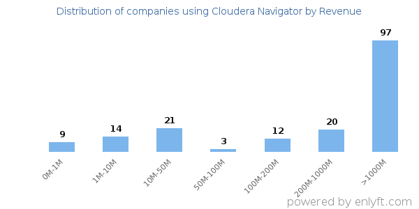 Companies using Cloudera Navigator and its marketshare