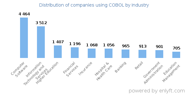 Companies using COBOL and its marketshare
