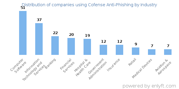 Companies using Cofense Anti-Phishing and its marketshare