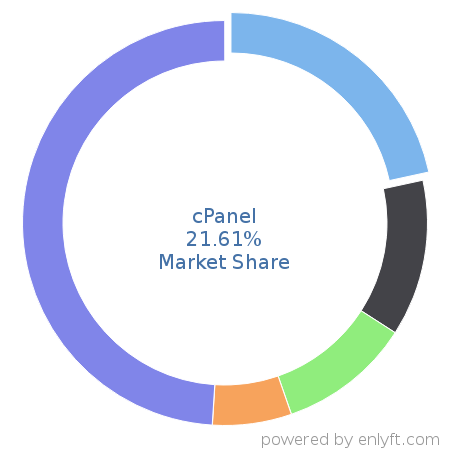 cPanel market share in Web Hosting Services is about 1.52%