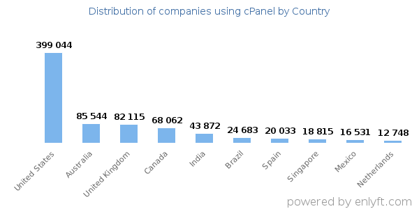 cPanel customers by country