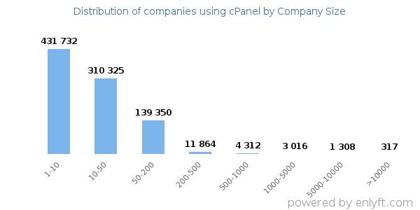 Companies using cPanel, by size (number of employees)
