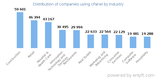 Companies using cPanel - Distribution by industry
