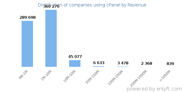 cPanel clients - distribution by company revenue