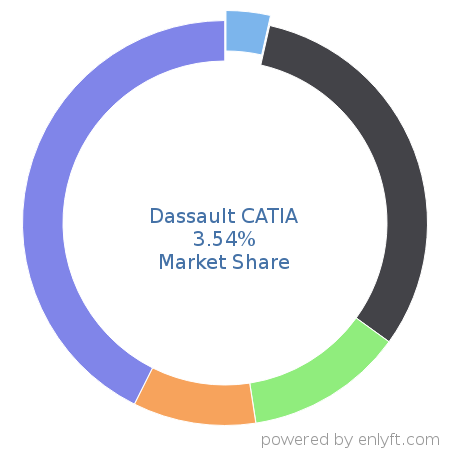 Dassault CATIA commands 3.69% market share in Computer-aided Design & Engineering