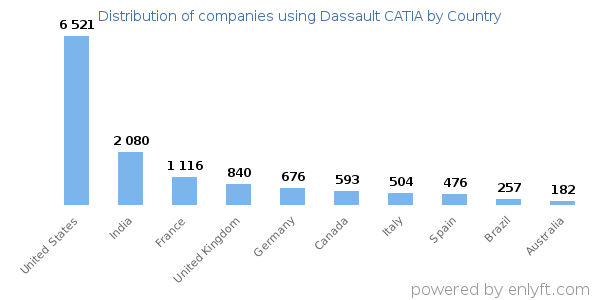 Dassault CATIA customers by country