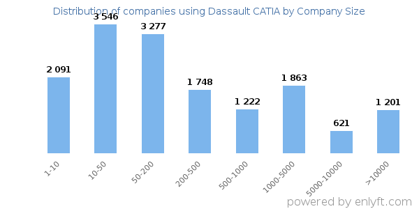 Companies using Dassault CATIA, by size (number of employees)