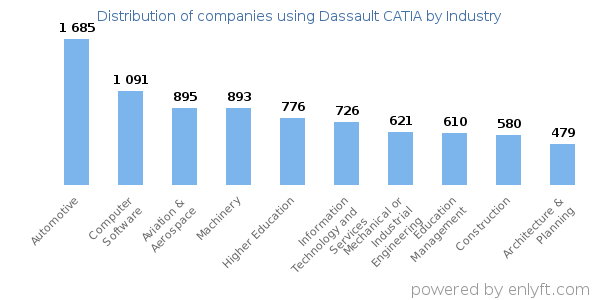Companies using Dassault CATIA - Distribution by industry