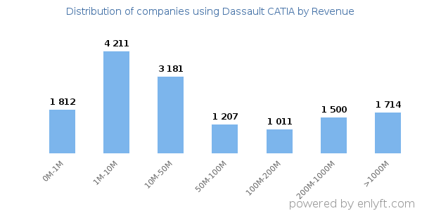 Dassault CATIA clients - distribution by company revenue