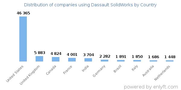 Companies using Dassault SolidWorks