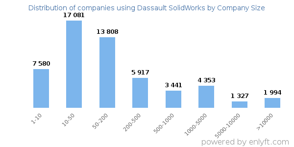 Companies using Dassault SolidWorks and its marketshare