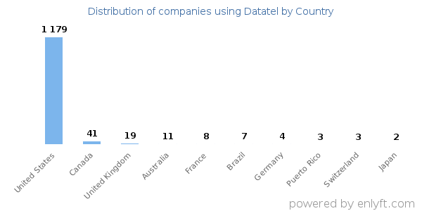 Companies using Datatel and its marketshare