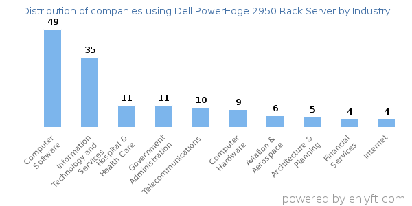 Companies using Dell PowerEdge 2950 Rack Server and its