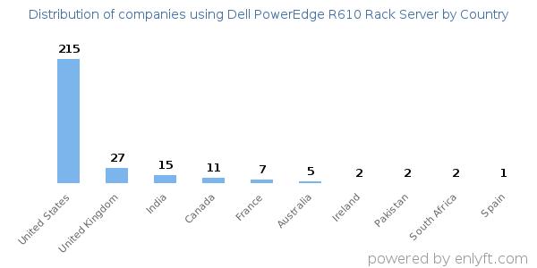 Companies using Dell PowerEdge R610 Rack Server