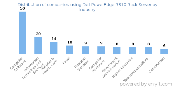 Companies using Dell PowerEdge R610 Rack Server and its