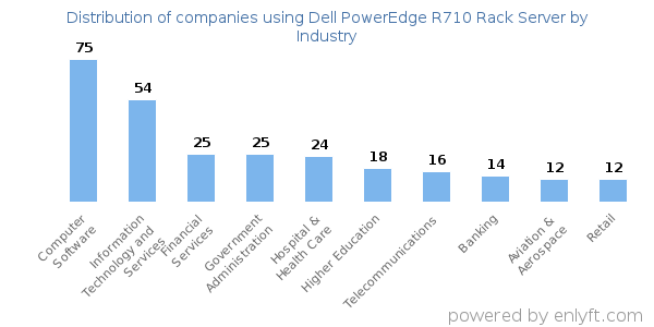 Companies using Dell PowerEdge R710 Rack Server and its