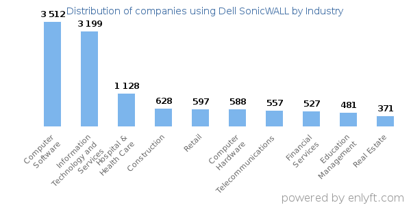Companies using Dell SonicWALL and its marketshare