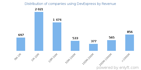 Companies using DevExpress and its marketshare