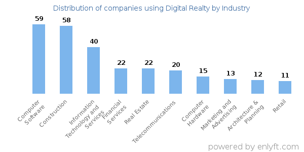 Companies using Digital Realty and its marketshare
